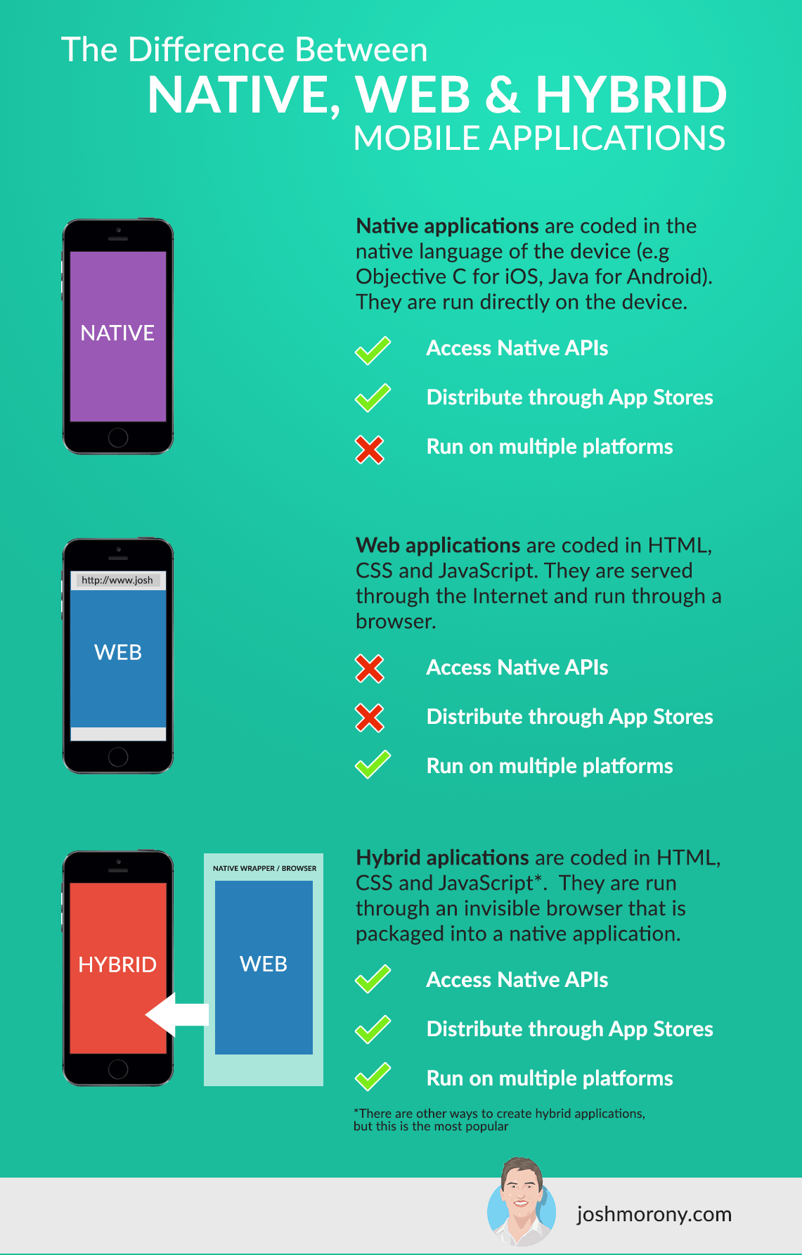 The Step-by-Step Guide to Publishing an HTML5 Mobile Application on
