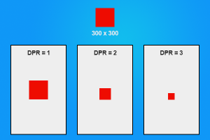 Effect of DPR across different devices