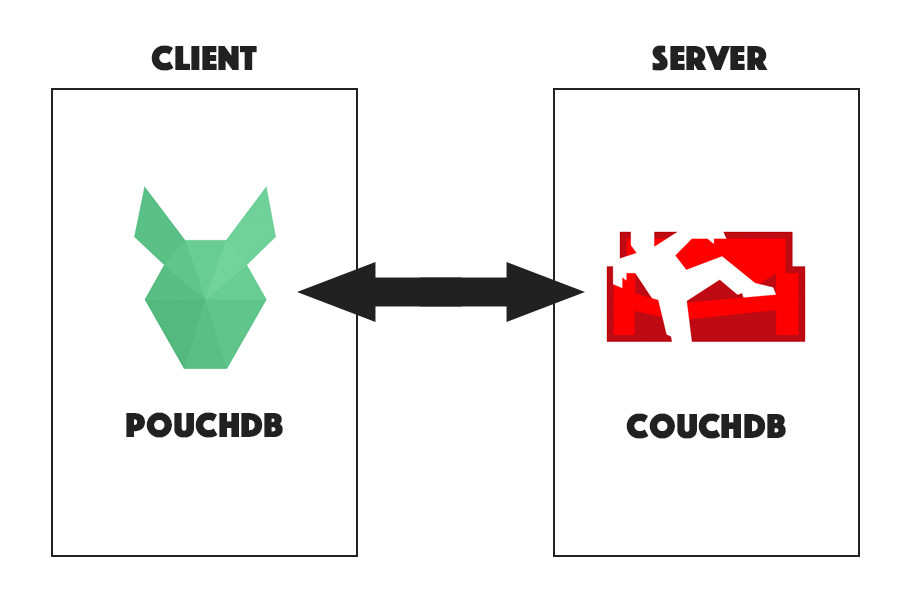 Creating a Multiple User App with PouchDB & CouchDB | joshmorony