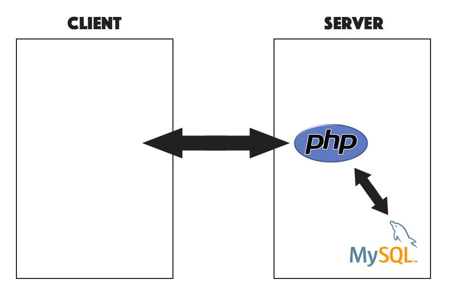 multiuser-php-mysql