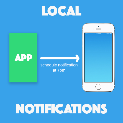 Getting Familiar with Local Notifications in Ionic 2 & 3