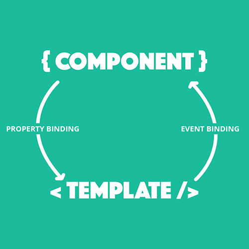 Component and Template Interaction in Ionic 2