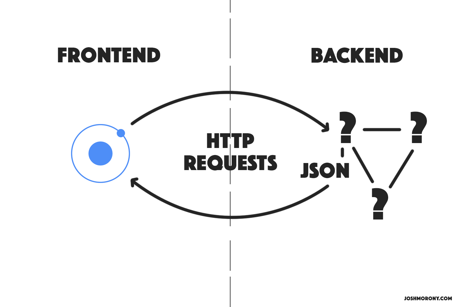 Ionic Backend