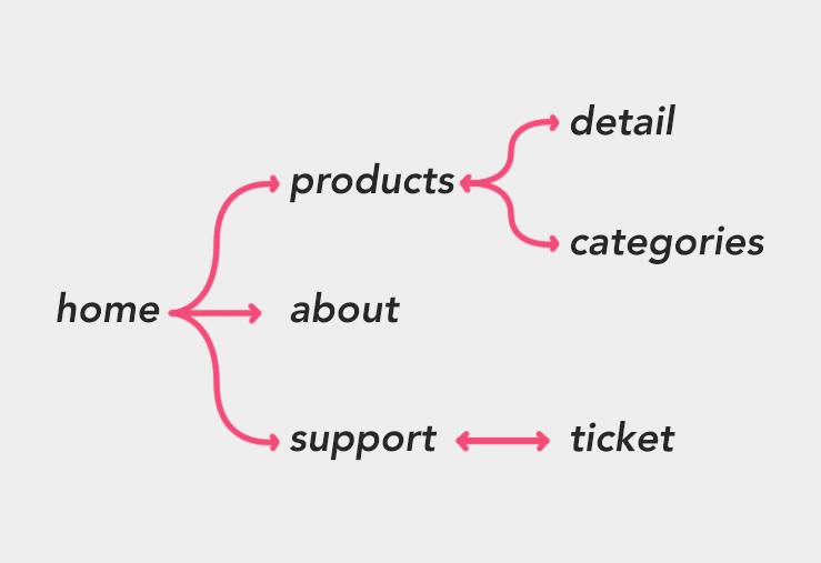 Ionic/Angular Routes