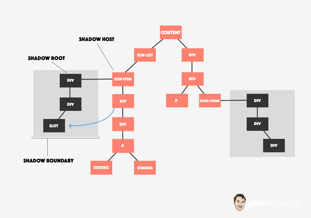 Shadow DOM in Ionic Diagram