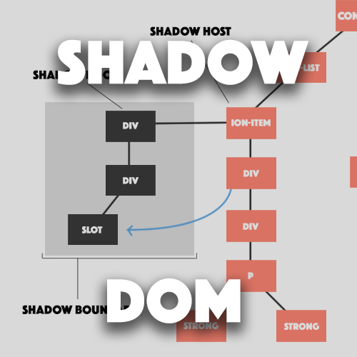 Using Shadow Parts to Style Protected Shadow DOM Components